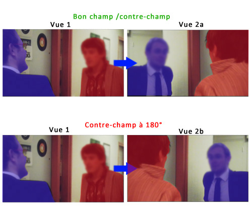 explication du champs/ contre-champ