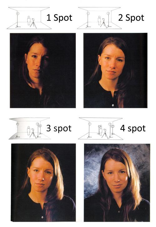 L'éclairage en 4 étapes