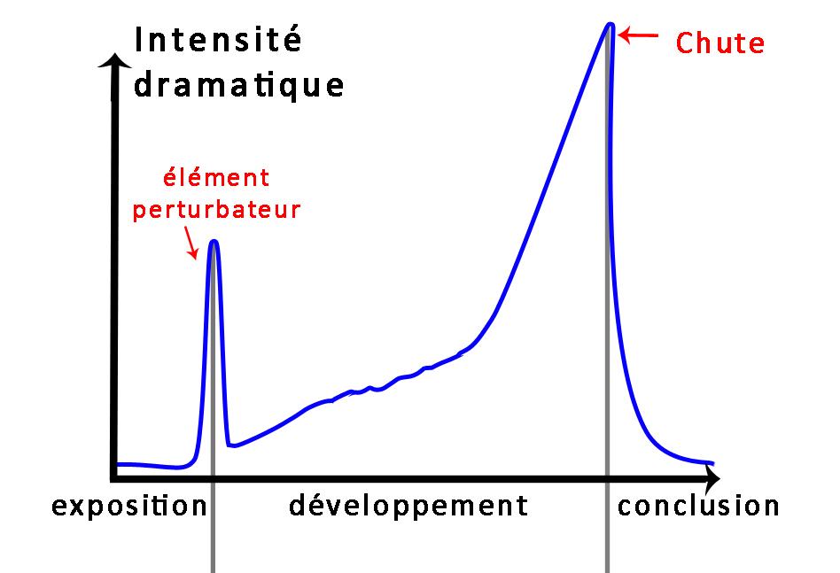 l'intensité dramatique d'un court-métrage suit une courbe similaire à celle d'un long métrage, mais de façon beaucoup pplus directe.