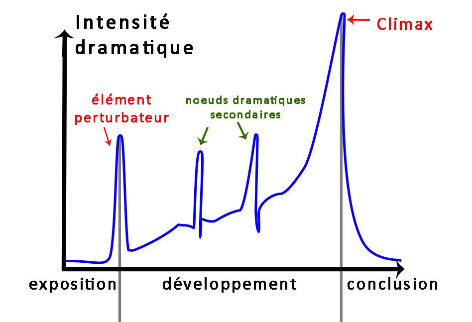 l'intensité dramatique d'un film suit une courbe qui croit jusqu'à atteindre un climax.
